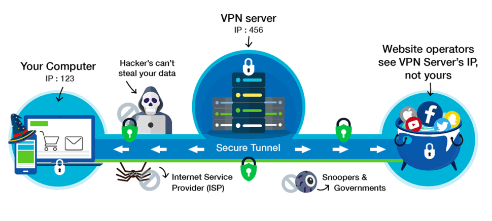 How To install your very own VPN in 10 minutes – MeOnCloud